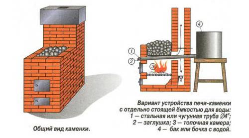 Русская баня своими руками каменка
