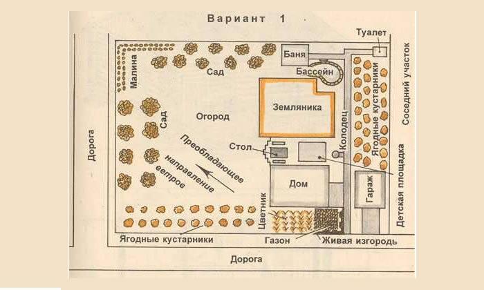 Планировка участка 10 соток с домом, баней и гаражом сибпоселки.