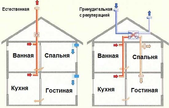Вентиляционные системы в частном доме своими руками