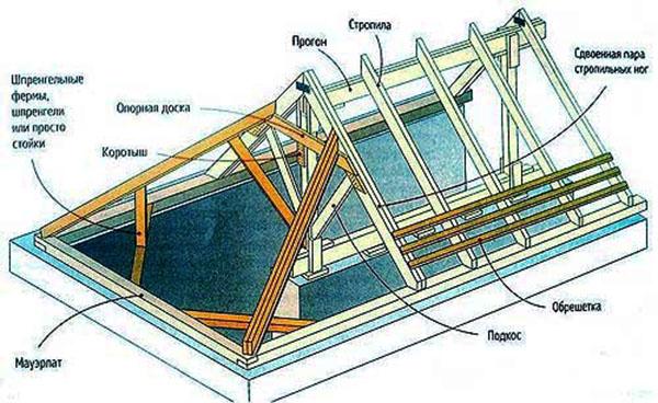 Как сделать крышу ломаную двухскатную своими руками фото 194