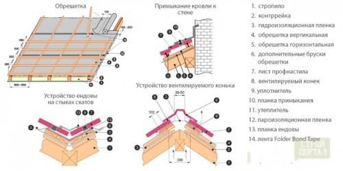 Как сделать крышу ломаную двухскатную своими руками фото 125
